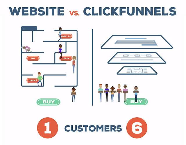 Clickfunnels Conversion Website vs Funnel