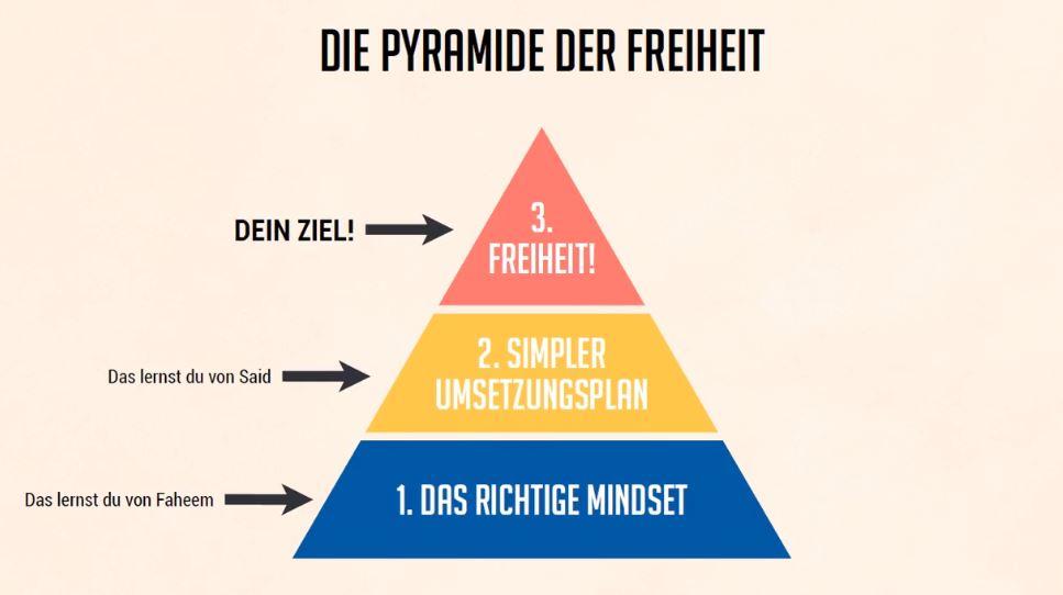Freiheits Pyramide Transformations Academy