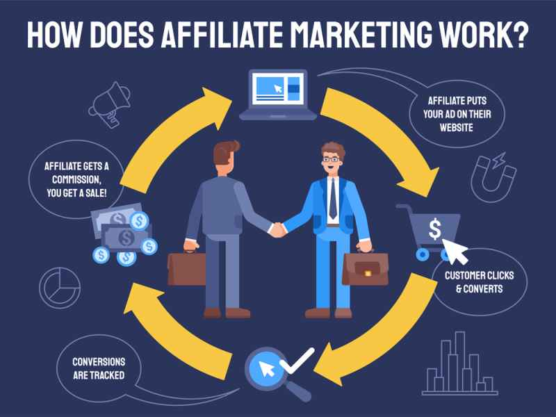 Affiliate Marketing Provision