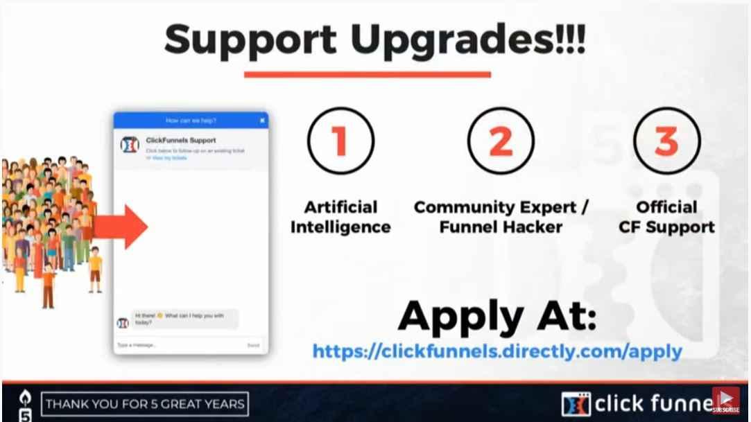 Clickfunnels Support