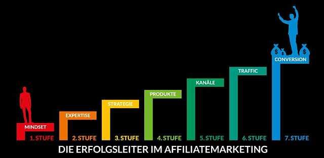 Dirk Kreuter Affiliate Offensive Aufzeichnung 2019_Leiter