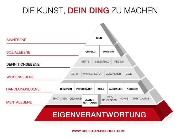 Christian Bischoff Lebenspyramide_Seminar