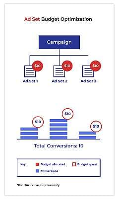 ABO Ad Set Budget Optimization Facebook ads