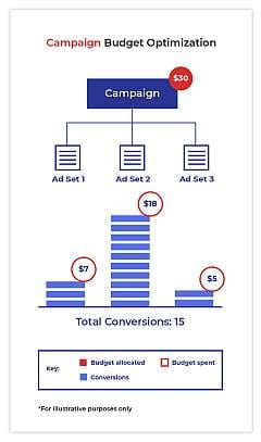 CBO Campaign Budget Optimization Facebook ads